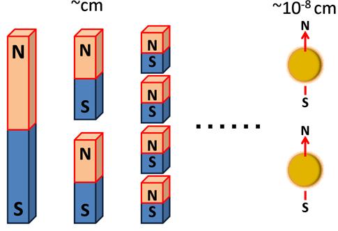 Magnetni monopoli u sintetičkom magnetnom polju Fizika
